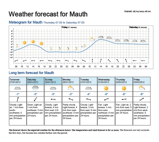 weather forecast for mauth